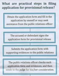 Bail bond procedure