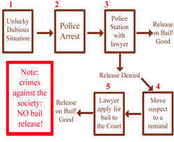 Bail bond process Thailand